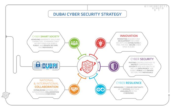 DubaiCyberSecurityStrategy_en